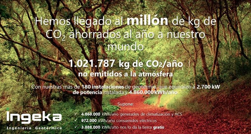 Un millón de kg de CO2 al año no emitidos. Ingeka Ingeniería Geotérmica
