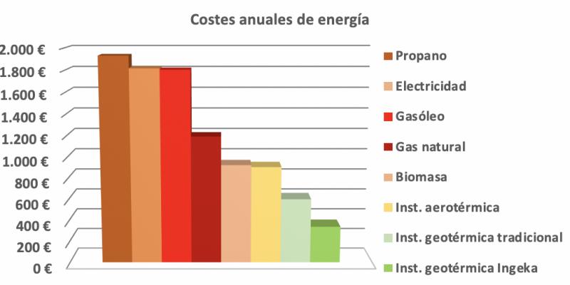 2 Navarra Arbizu Ingeka Proyectos Ingenieria geotermica