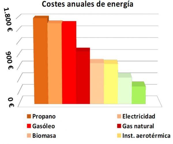 Geotermia Gasto Anual, Viviendas   Ingeka Ingeniería Geotérmica